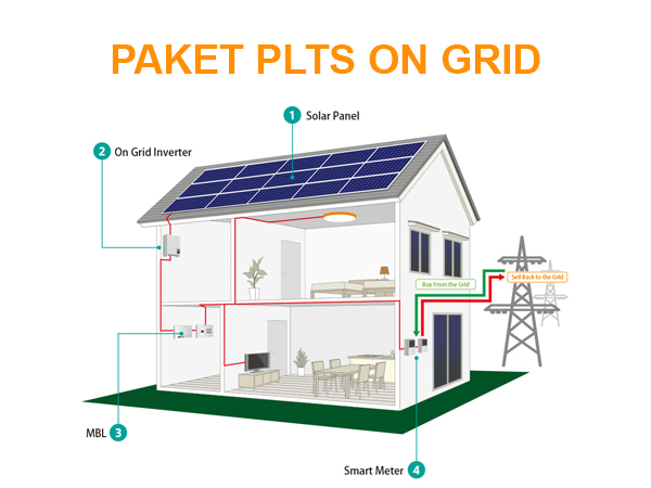 Pasang solar panel on grid system