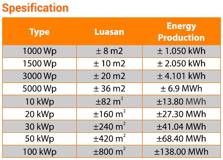 Spesifikasi kebutuhan jumlah solar panel off-grid untuk rumah, kantor, pabrik, gudang dan kegiatan industri lainnya: Tipe 1000 WP, luas 8 m², produksi listrik 1050 kWh. Tipe 1500 WP, luas 10 m², produksi listrik 2050 kWh. Tipe 3000 WP, luas 20 m², produksi listrik 4101 kWh. Tipe 5000 WP, luas 36 m², produksi listrik 6.9 MWh. Tipe 10 kWP, luas 82 m², produksi listrik 13.80 MWh. Tipe 20 kWP, luas 160 m², produksi listrik 27.30 MWh. Tipe 30 kWP, luas 240 m², produksi listrik 41.04 MWh. Tipe 50 kWP, luas 420 m², produksi listrik 68.40 MWh. Tipe 100 kWP, luas 800 m², produksi listrik 138.00 MWh.