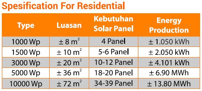 Spesifikasi kebutuhan jumlah solar panel on-grid untuk rumah dan kantor:  Tipe 1000 Wp, luas 8 m², butuh 4 solar panel, produksi listrik 1050 kWh. Tipe 1500 Wp, luas 10 m², butuh 5-6 solar panel, produksi listrik 2050 kWh. Tipe 3000 Wp, luas 20 m², butuh 10-12 solar panel, produksi listrik 4101 kWh. Tipe 5000 Wp, luas 36 m², butuh 18-20 solar panel, produksi listrik 6.90 MWh. Tipe 10000 Wp, luas 72 m², butuh 34-39 solar panel, produksi listrik 13.80 MWh.