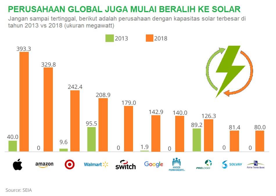 Grafik perbandingan pemakaian sistem solar perusahaan global antara tahun 2013 dan tahun 2018. Perusahaan-perusahaan global di grafik ini antara lain: Google, Apple, Wallmart, Switch, dan lain-lain