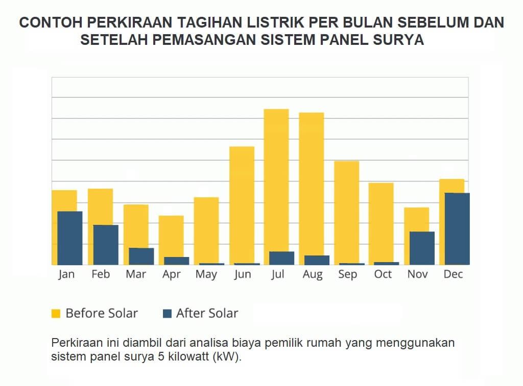 Contoh perkiraan tagihan listrik tiap bulan sebelum dan setelah pemasangan sistem solar panel. Perkiraan ini diambil dari data analisa biaya pemilik rumah yang menggunakan sistem panel surya 5 kilowatt (kW)