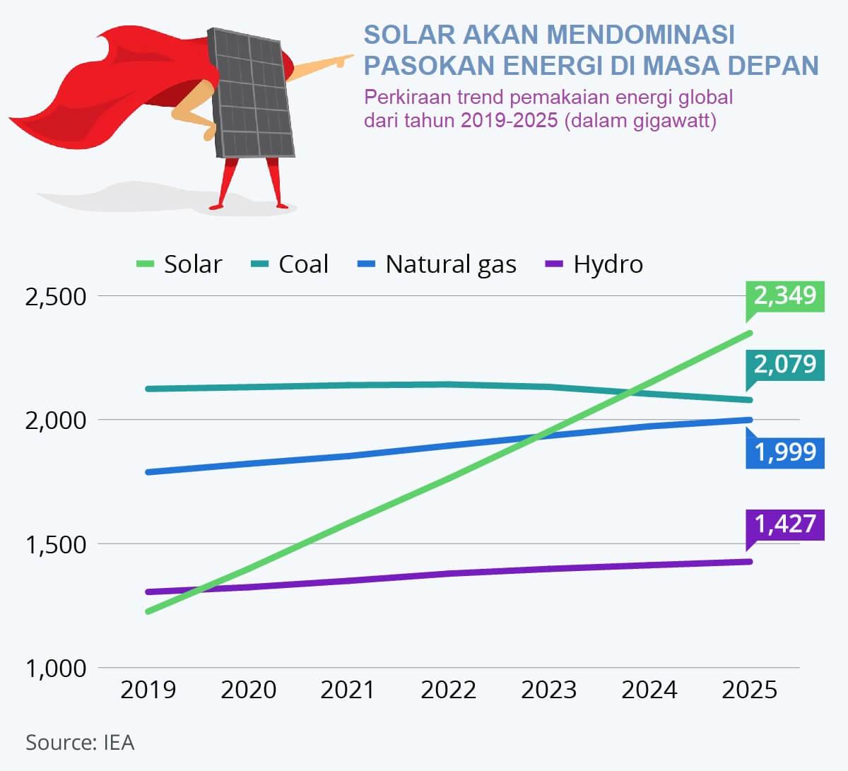 Perkiraan pemakaian energi global dari tahun 2019 hingga tahun 2025 dimana listrik solar tenaga surya dipercaya akan mendominasi pasokan energi global di masa depan.